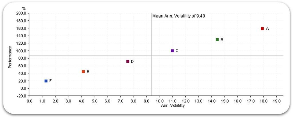 [10year-risk-return-chart-for-6-portfolios%5B2%5D]