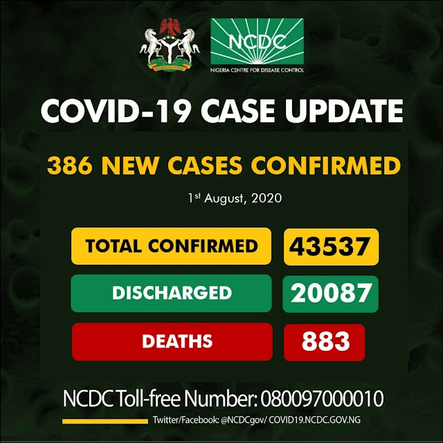 386 new cases of Coronavirus recorded in Nigeria