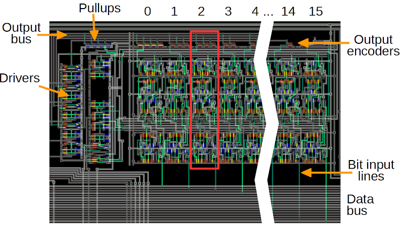 The priority encoder circuit in the ARM1 consists of 16 slices, one for each bit. One slice is highlighted in red.