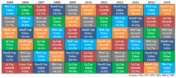 The Risk In Chasing Performance - HORAN : asset allocation quilt chart - Adamdwight.com