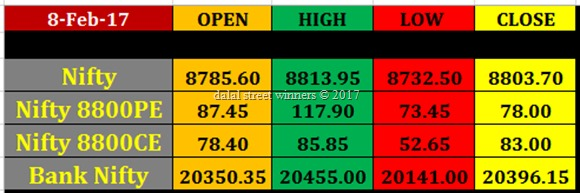 Today's stock Market closing rates 8 feb 2017