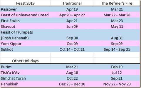 The Refiner's Fire Blog: 2019 Calendar Craziness!!