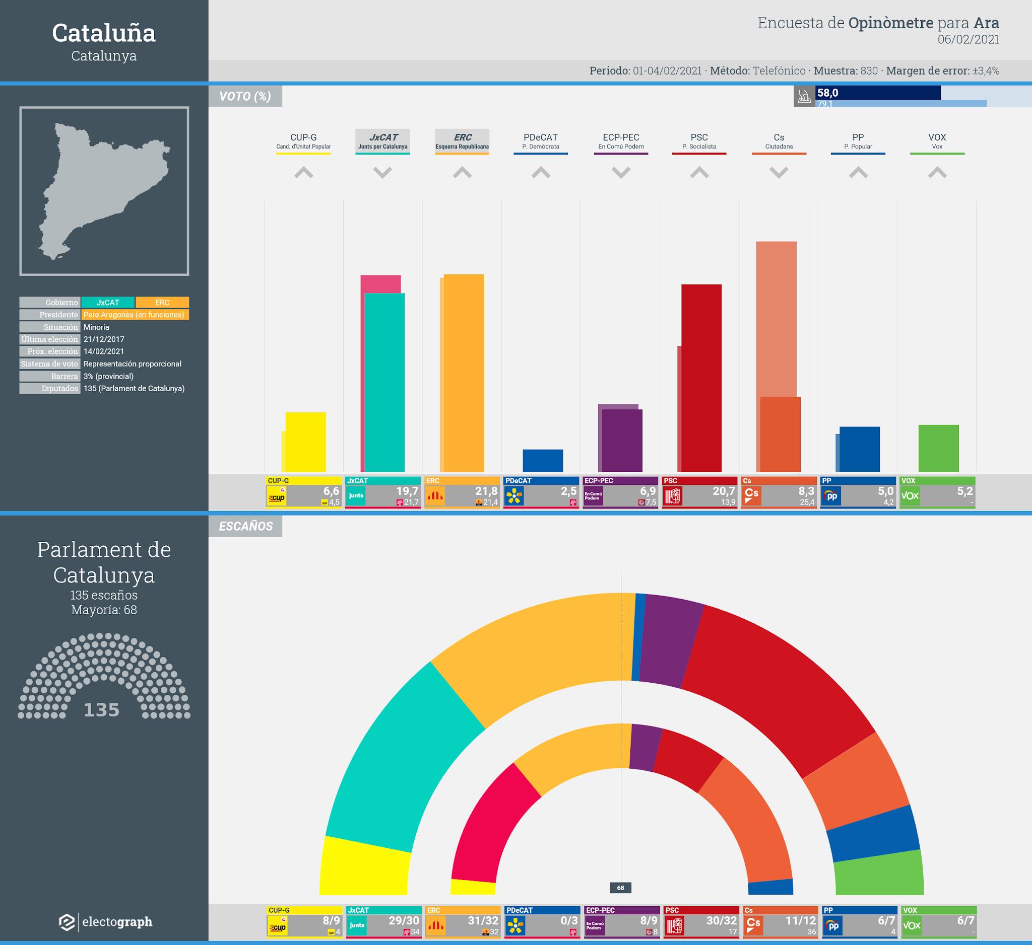 Gráfico de la encuesta para elecciones autonómicas en Cataluña realizada por Opinòmetre para Ara, 6 de febrero de 2021