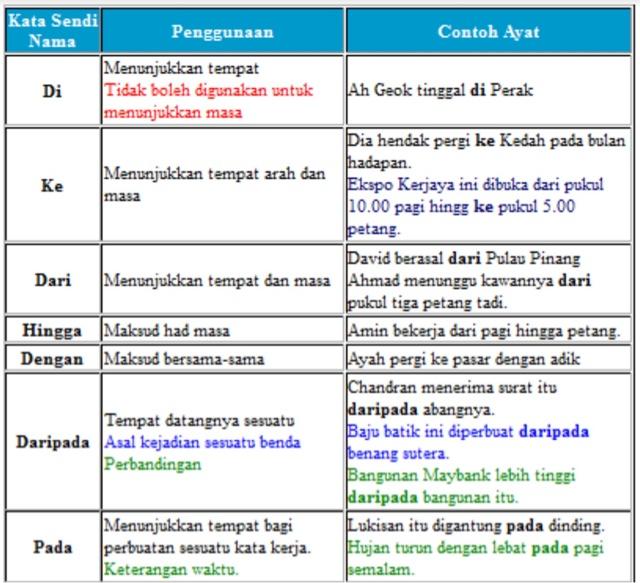 我们的小宇宙 国语分享 Kata Sendi Nama 介词