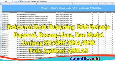 Referensi Kode Rekening  BOS Belanja Pegawai, Barang/Jasa, Dan Modal Jenjang SD/SMP/SMA/SMK
