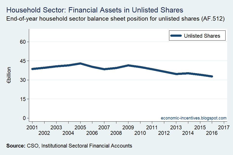 [Household-Sector-Unlisted-Shares2]