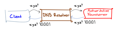 Uncertainty dns fig1