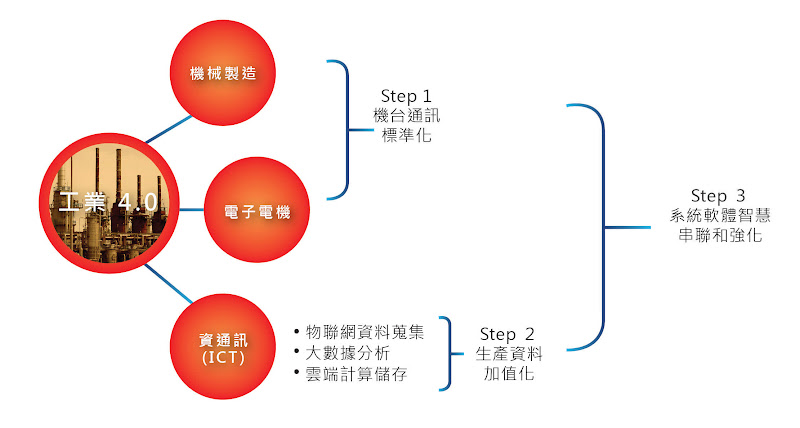 圖七-工業4.0整合步驟