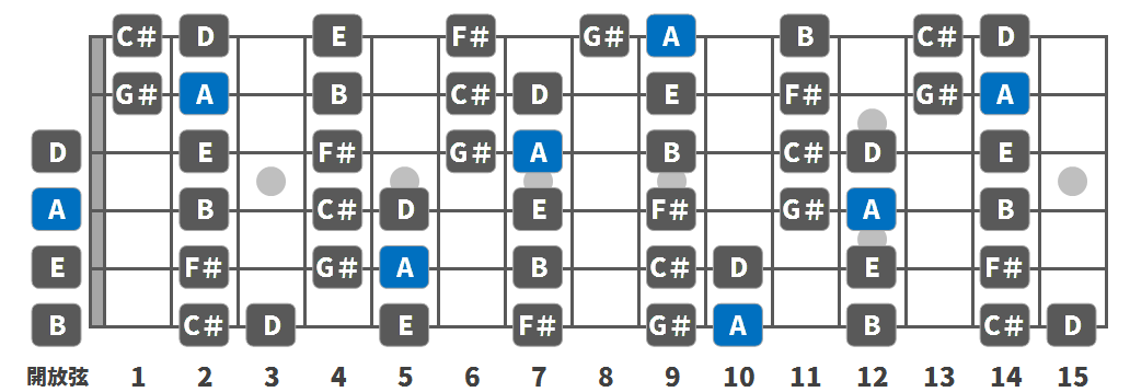 a-major_scale_bass08.png