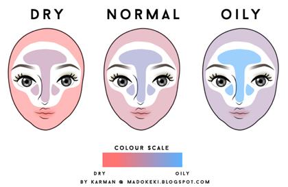 kenali jenis kulit wajah
