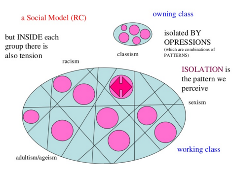 http://en.permaculturescience.org/english-pages/1-peoplecare/models-dc1/3-social-model-rc