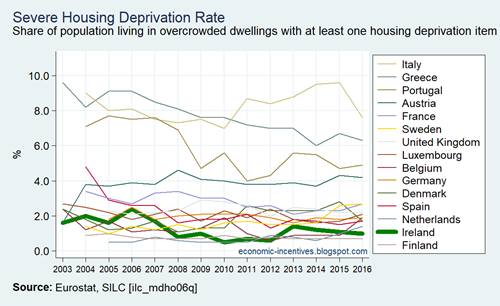 EU15 SILC Severe Housing Deprivation Rate 2003-2016