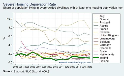 EU15 SILC Severe Housing Deprivation Rate 2003-2016