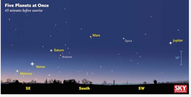 Astronomy Israel Spectacular Alignment Of All Five Naked