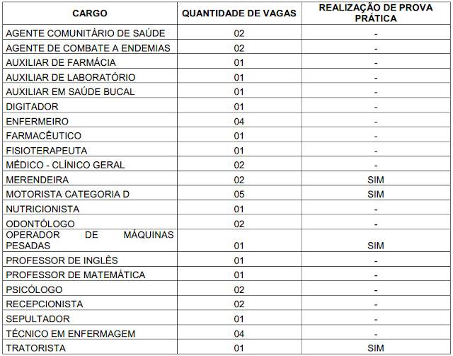 Prefeitura de Vieirópolis lança aviso de licitação para realização de concurso público
