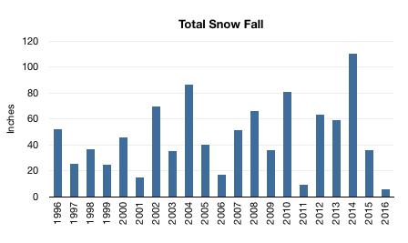 BOS Snowfall Chart