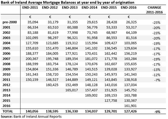 BOI Mortgages Average Balance