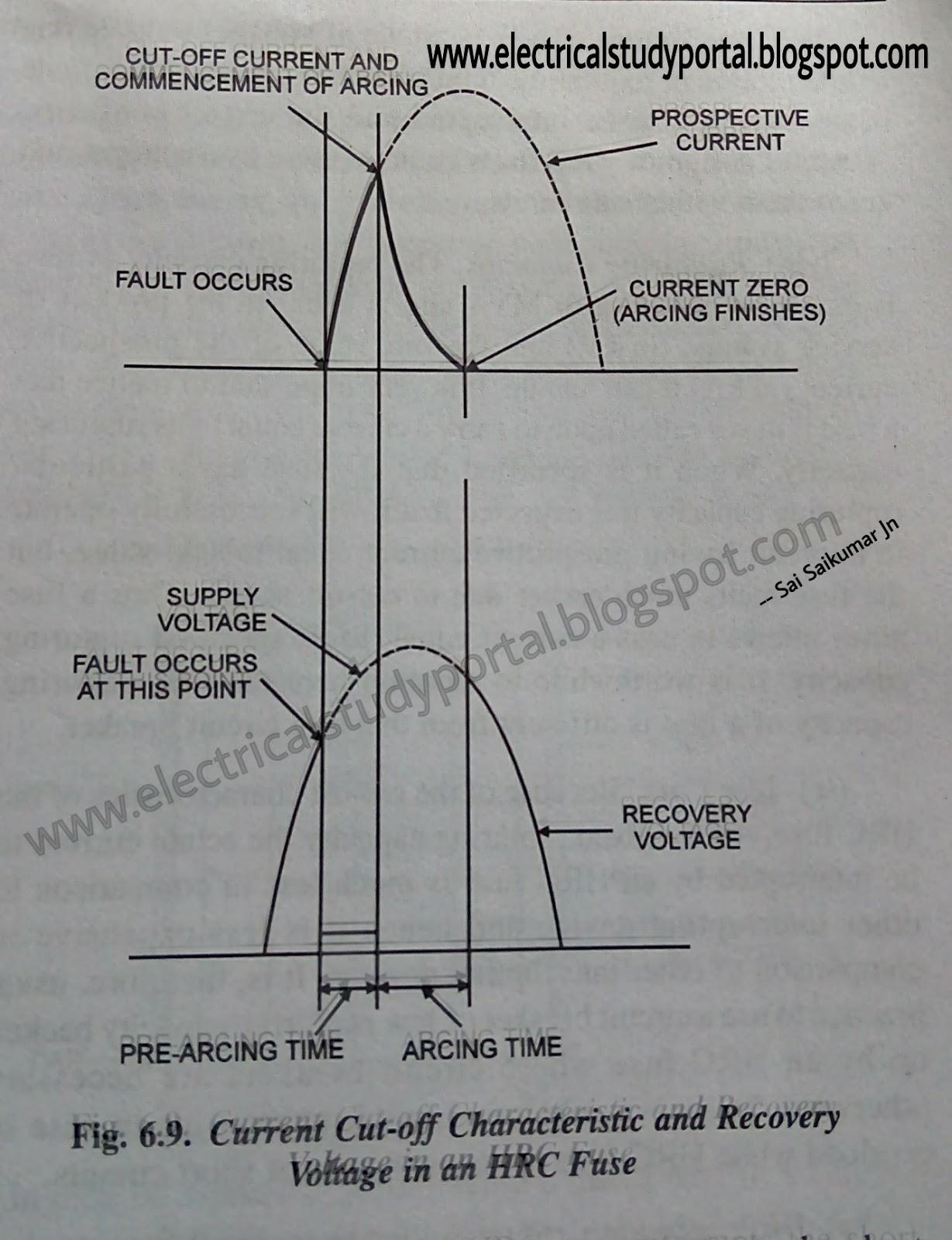 Current Relay Characteristics