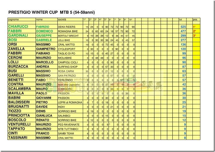 Classifica-PRESTIGIO-WINTER-CUP-2017-MTB- -CX-009