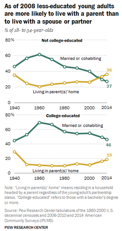 Young men in 2016 are more likely to live with a parent than to live with a spouse or partner; not so for women. Graphic: Pew Research Center