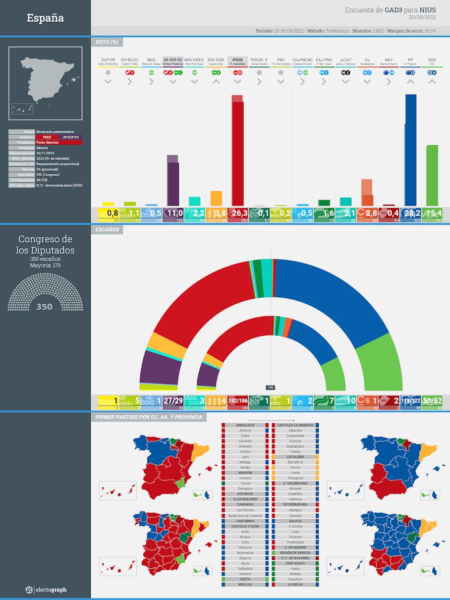 Gráfico de la encuesta para elecciones generales en España realizada por GAD3 para NIUS, 20 de septiembre de 2021