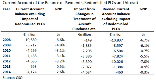 Revisions to Current Account