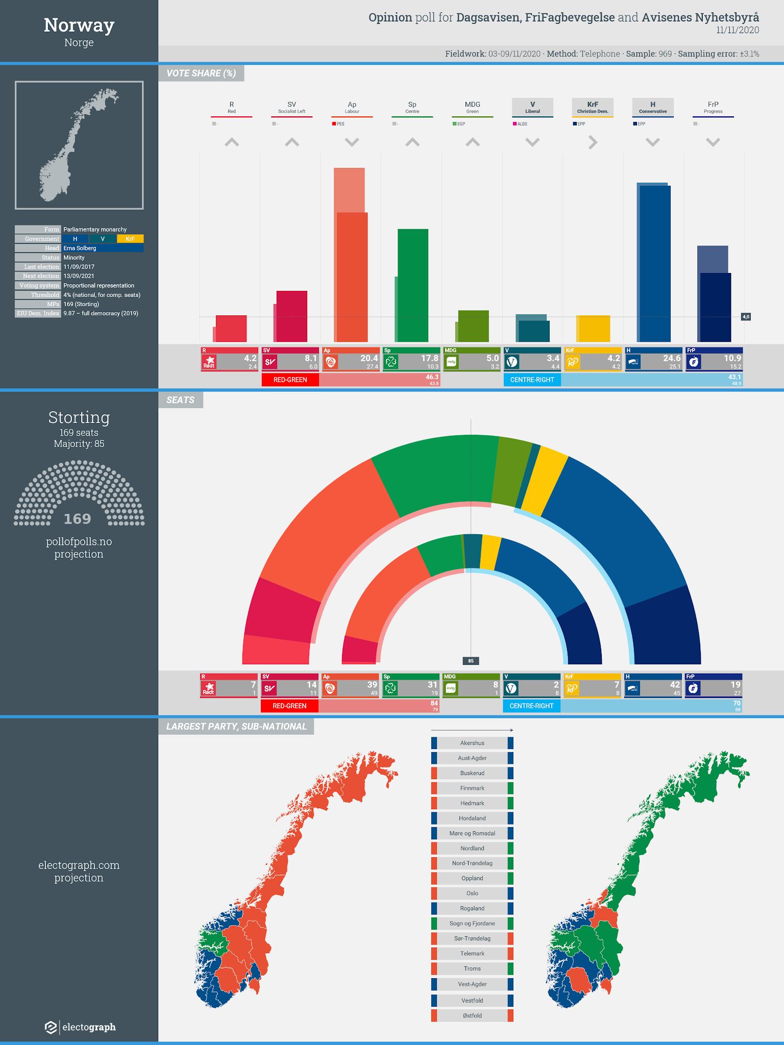 NORWAY: Opinion poll chart for FriFagbevegelse, Dagsavisen and Avisenes Nyhetsbyrå, 11 November 2020