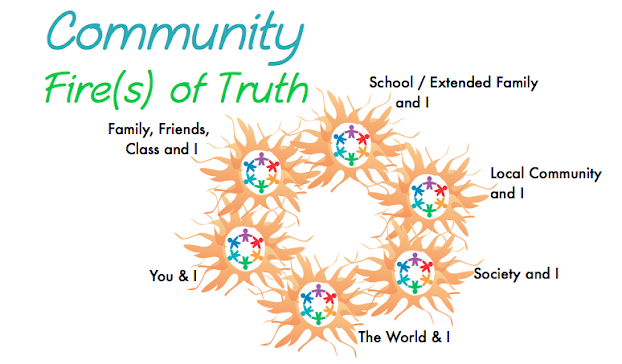 community and the fire of truth