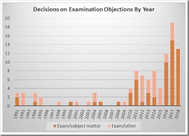Examination decisions
