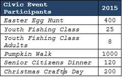 2016-03-15 Civic Event Participation