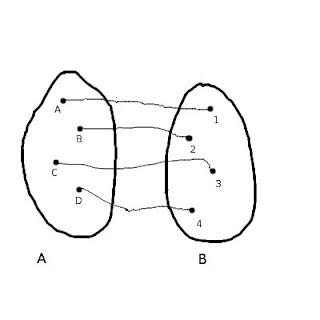 Funzione biiettiva che crea una corrispondenza biunivoca fra due insiemi matematici