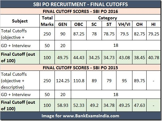 SBI PO 2017: Dates, Study Guide and PDF Notes