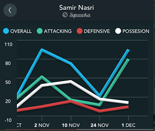 Screen+Shot+2013 12 05+at+14.22.29 The Premier League Player of the Month for November was... Samir Nasri [Squawka analysis]