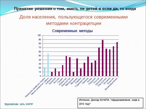 70% абортов в России можно избежать