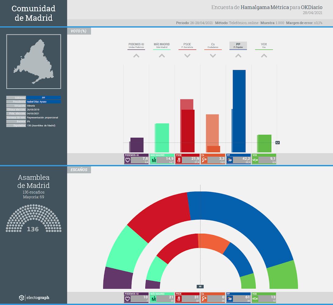 Gráfico de la encuesta para elecciones autonómicas en la Comunidad de Madrid realizada por Hamalgama Métrica para OKDiario, 28 de abril de 2021