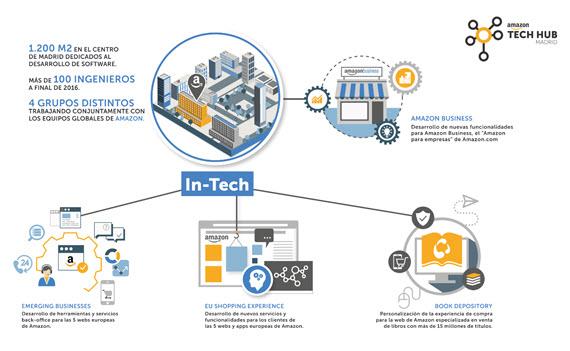 Inaugurado el Madrid Tech Hub de Amazon en Azca