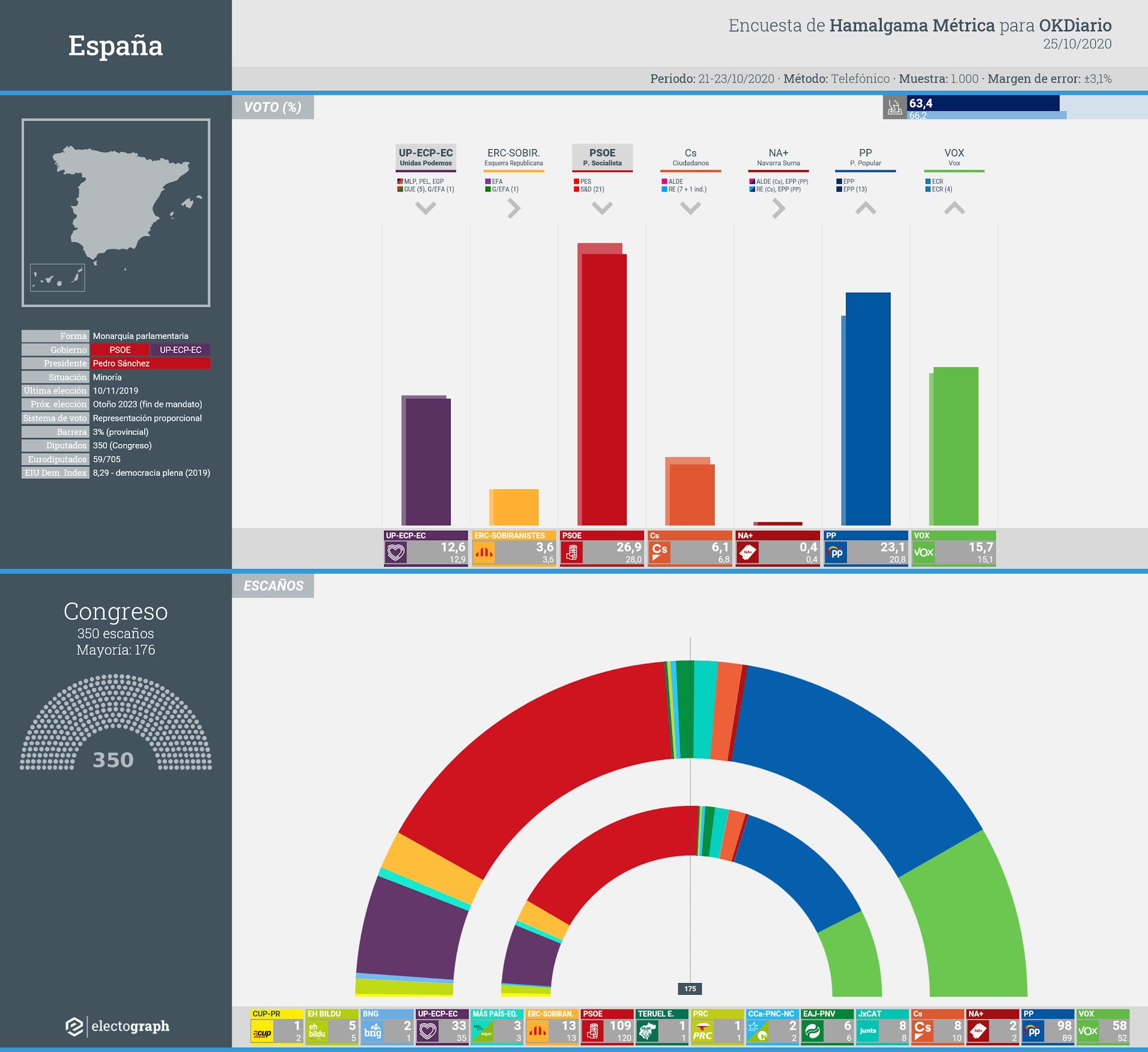 Gráfico de la encuesta para elecciones generales en España realizada por Hamalgama Métrica para OKDiario, 25 de octubre de 2020