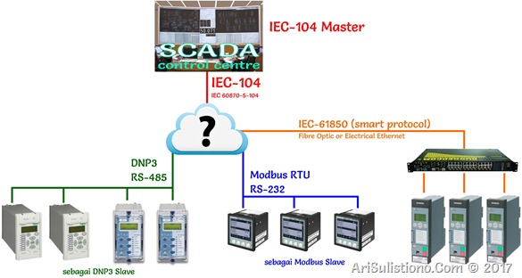 SCADA Config - Multiple Protocol SCADA Integration plus IEC 61850