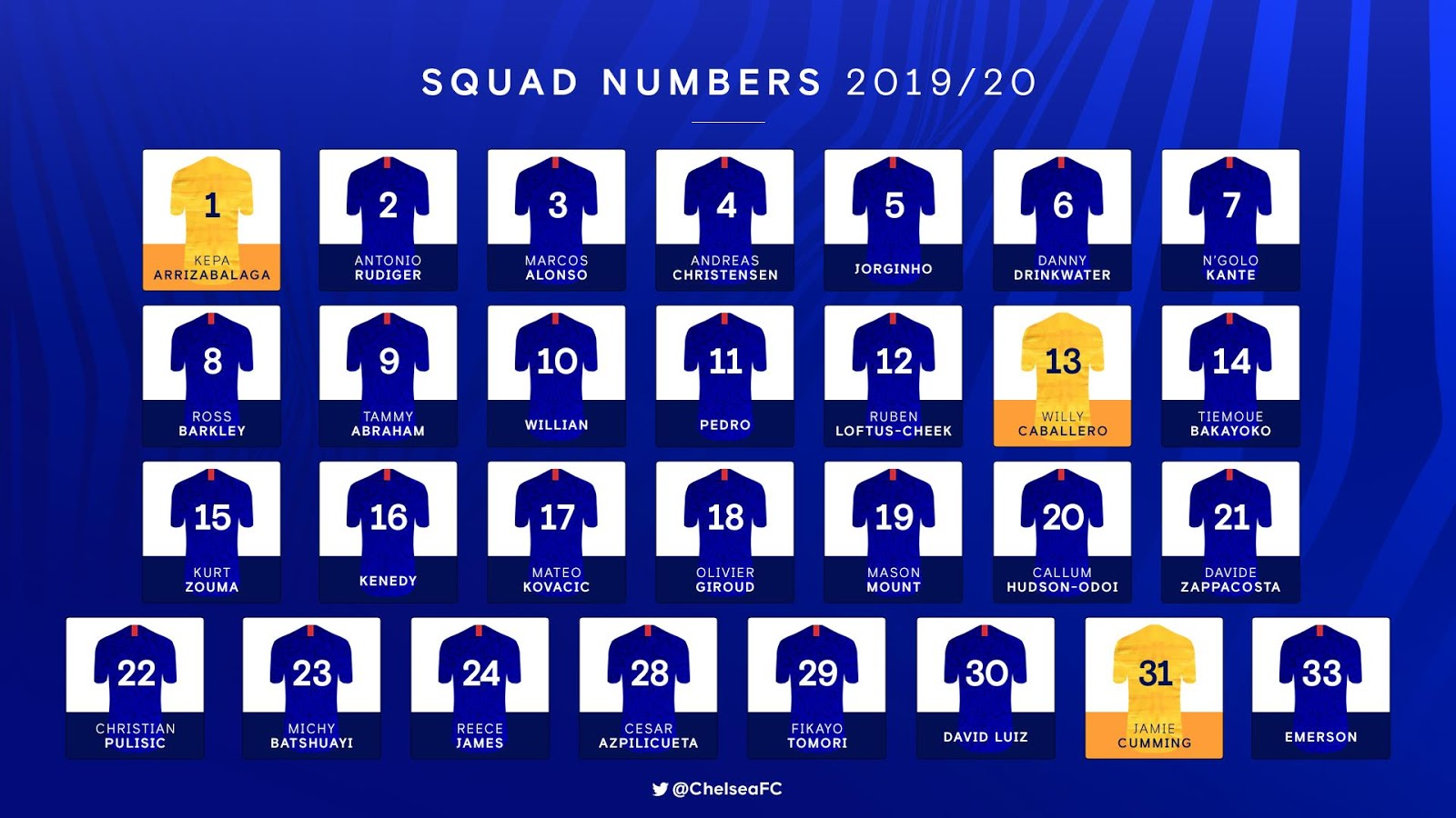 Chelsea official 2019/2020 squad. PHOTO | CHELSEA