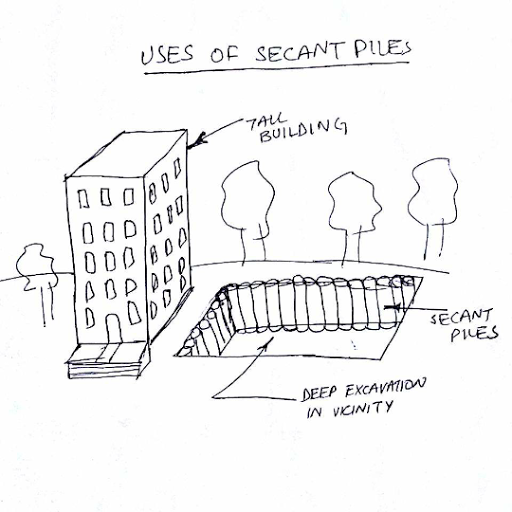 What Are Secant PILES?
