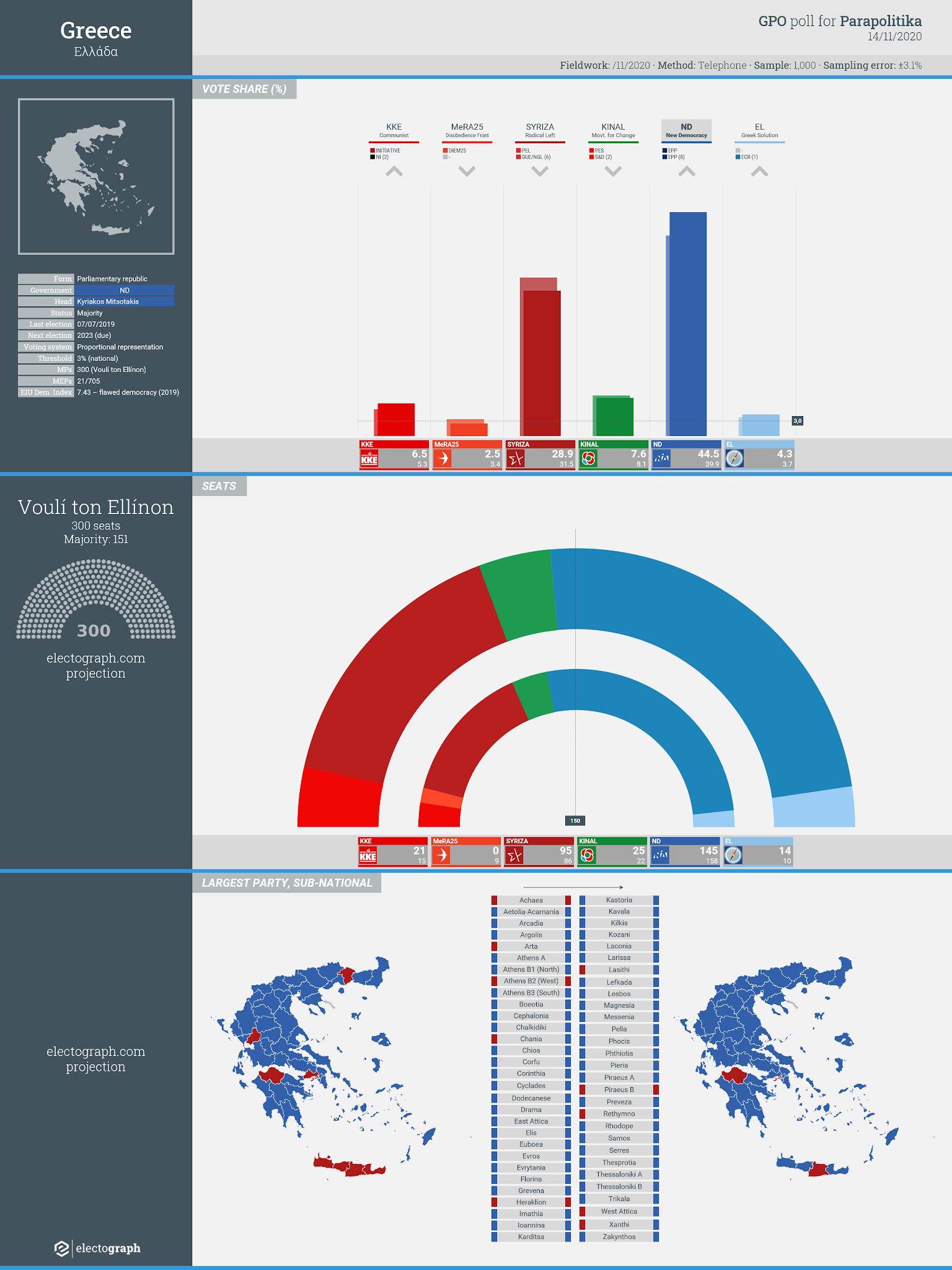 GREECE: GPO poll chart for Parapolitika, 14 November 2020