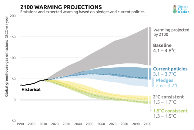 Emissions and global warming projections for 2100, based on national pledges and current policies. Graphic: Climate Action Tracker