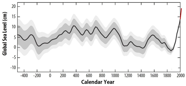 Reconstruction of the global sea-level evolution based on proxy data from different parts of the world. The red line at the end (not included in the paper) illustrates the further global increase since 2000 by 5-6 cm from satellite data. Graphic: Kopp, et al., 2016 / PNAS