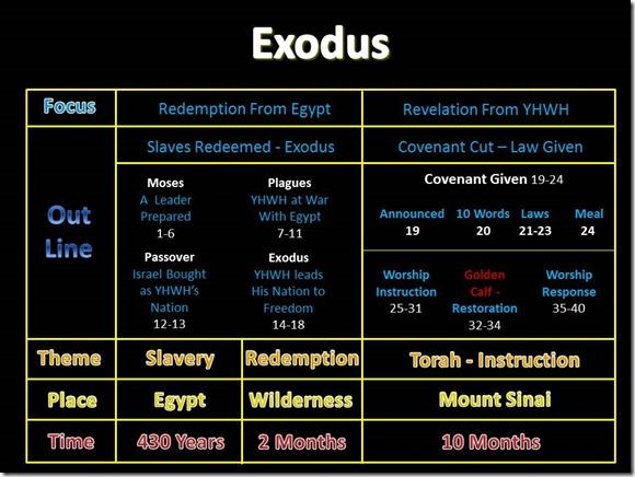 Exodus Chart