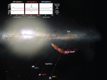 ilusttração da Nuvem Smith caindo na Via Láctea