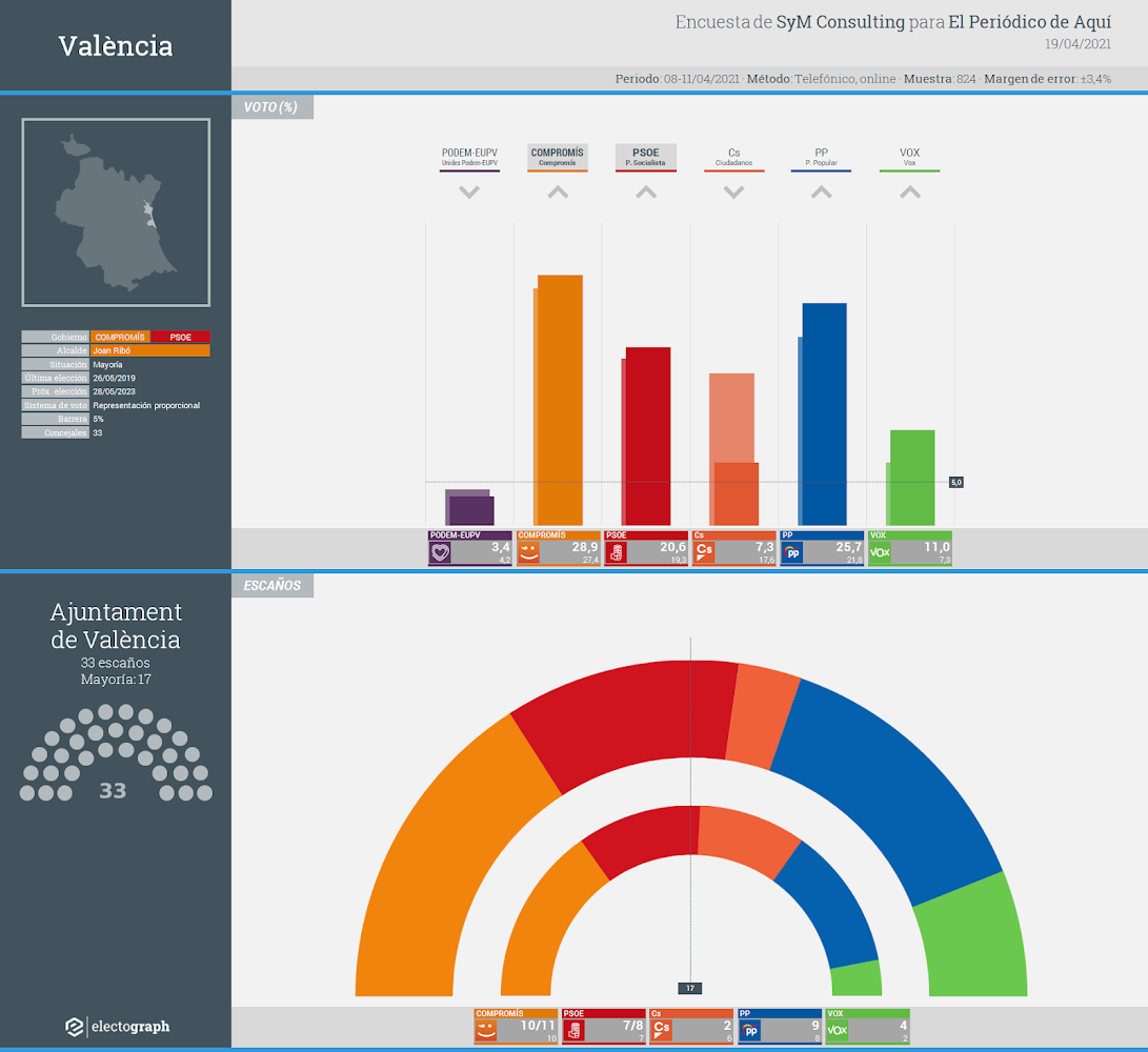 Gráfico de la encuesta para elecciones municipales en València realizada por SyM Consulting para El Periódico de Aquí, 19 de abril de 2021
