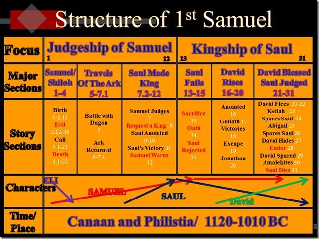 First Samuel Chart