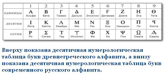 Таблица числовых значений букв русского и английского алфавита