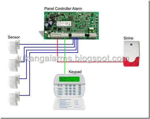 sistem burglar alarm