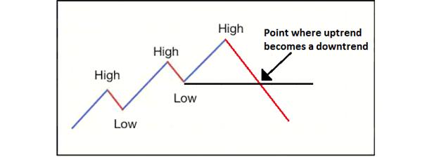 belajar cara identifikasi trend